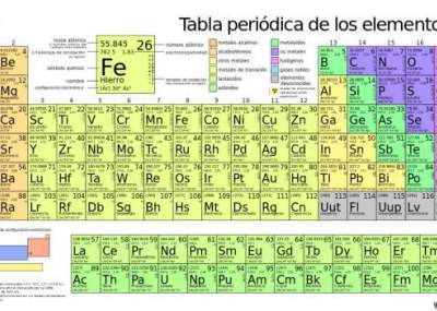 Foto mira la nueva tabla peridica que te explica para qu sirve foto mira la nueva tabla peridica que te explica para qu sirve cada elemento urtaz Images